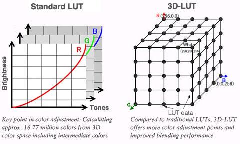 lut_001