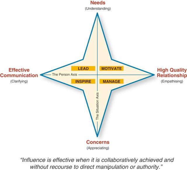 communication-diagram