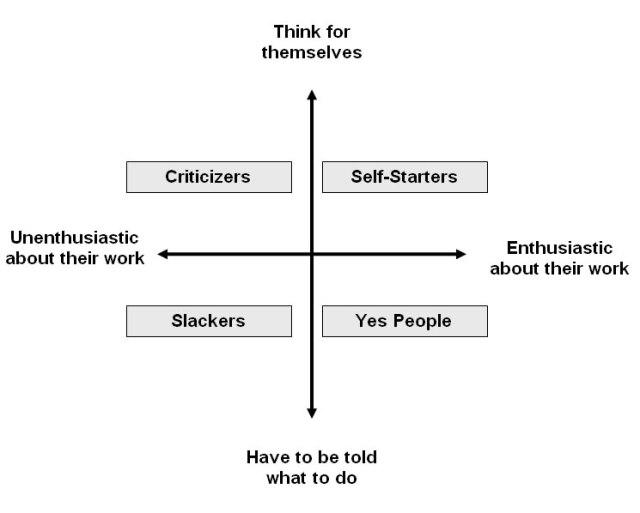 employeetypes